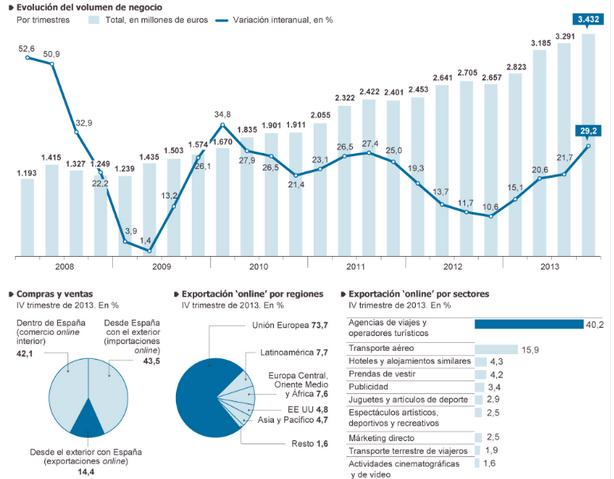 Volumen de Facturación comercio electronico en España
